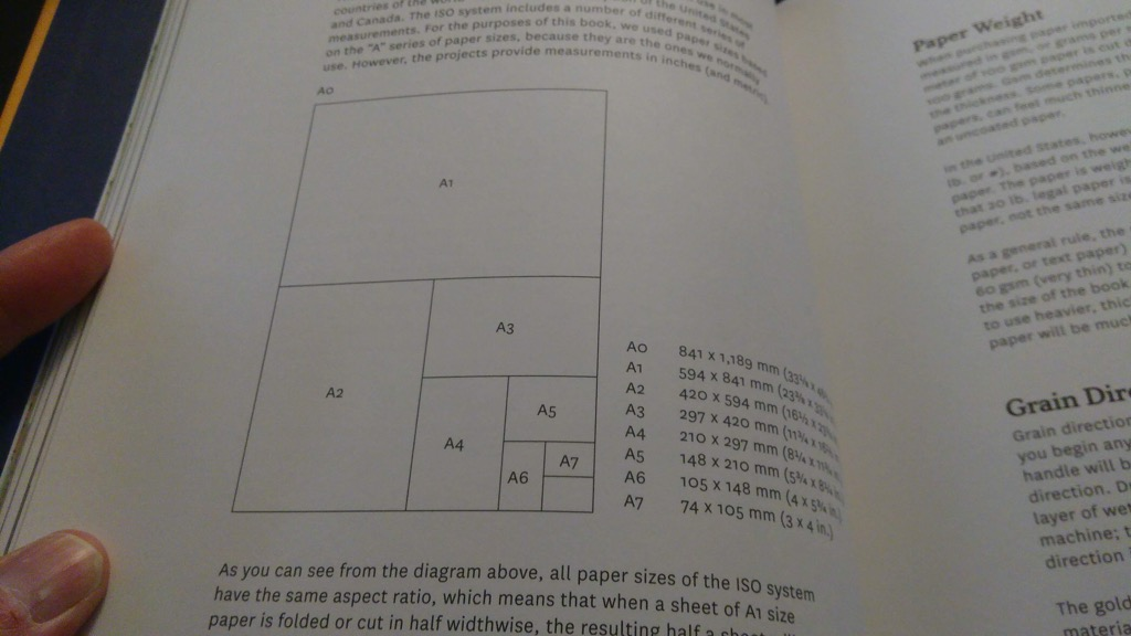 Diagram of the ISO paper sizes from Making Books