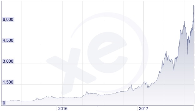 BTC to CAD Chart, 2015 to 2017
