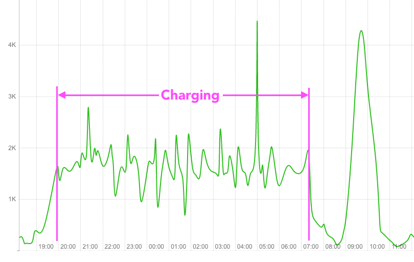A chart showing the EV charging at our house.
