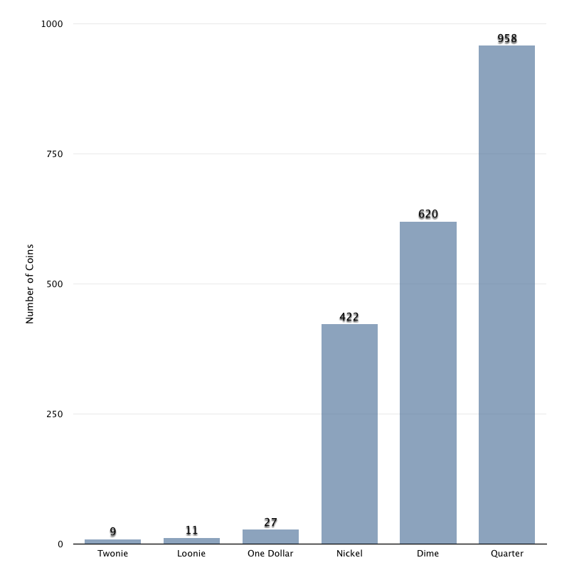 Bar graph showing coin distribution