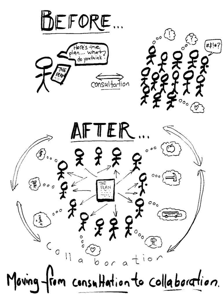 Infographic illustrating the differences between consultation and collaboration.