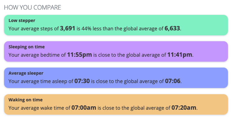 How I compare to the global averages for Exist users