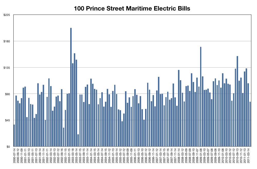 11 Years of Maritime Electric Bills