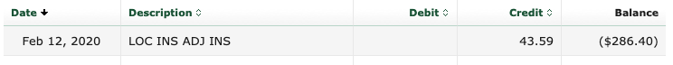 Detail from my online bank statement showing the negative balance in the line of credit of $286.40.