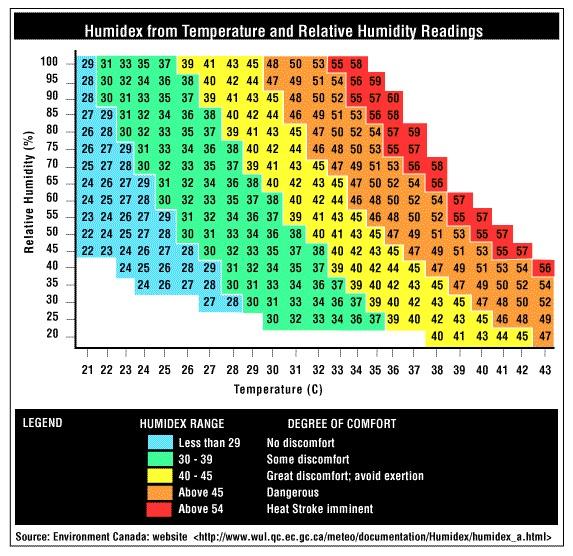 Humidex Chart