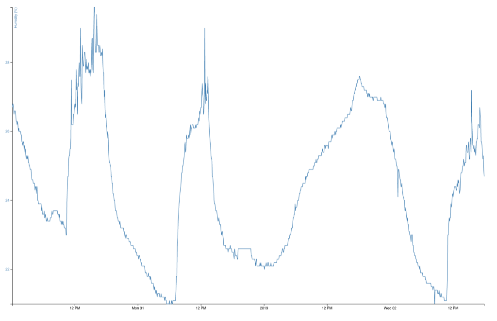 Humidity Graph from the Reinventorium, late 2018