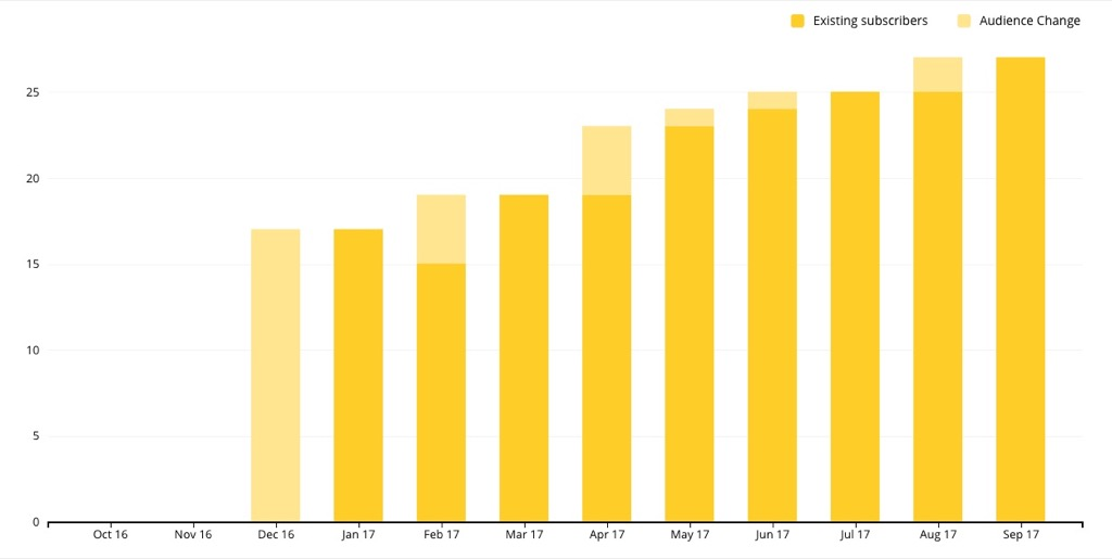 MailChimp Audience Growth Chart