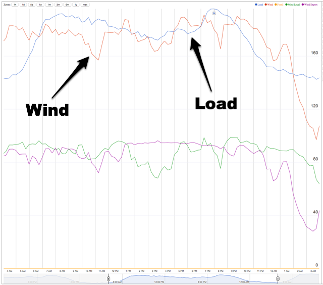 PEI Wind Energy vs. Load, March 11, 2015