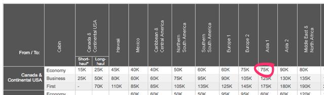 Aeroplan Reward Chart (detail)