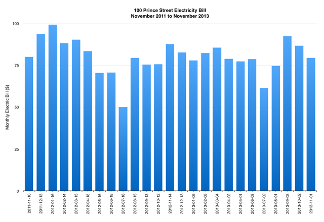100 Prince Street Electricity Bill, 2012 to 2013