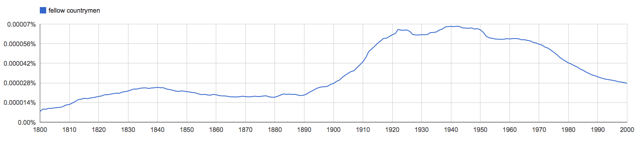 Fellow countrymen, as two words in Google Ngram viewer.