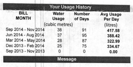 Water Usage History, 100 Prince Street