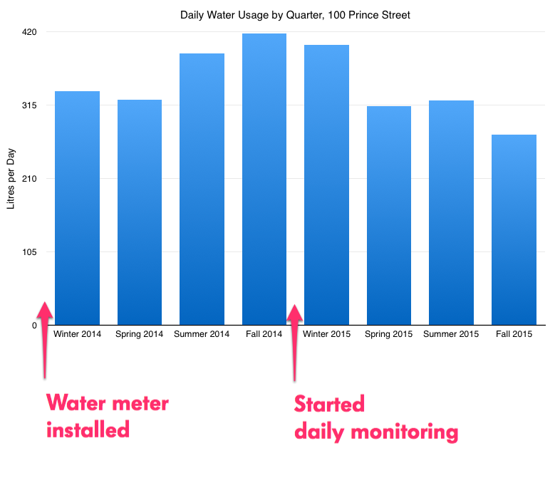 Daily Water Usage Chart for 100 Prince Street