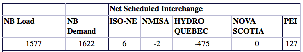 New Brunswick System Operator table example.