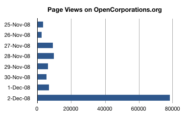 Graph of OpenCorporations.org Pageviews