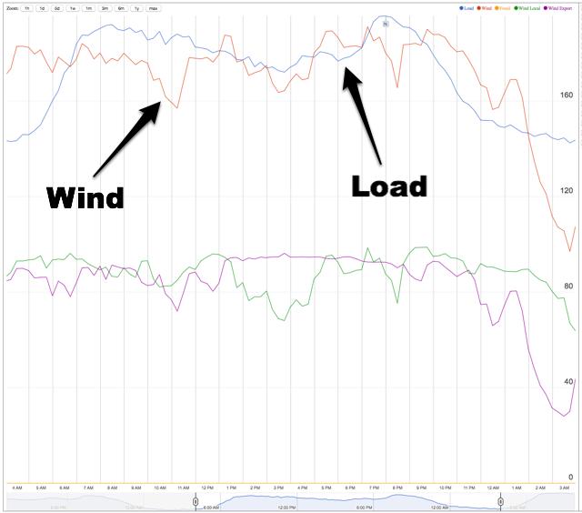 PEI Wind Energy vs. Load, March 11, 2015