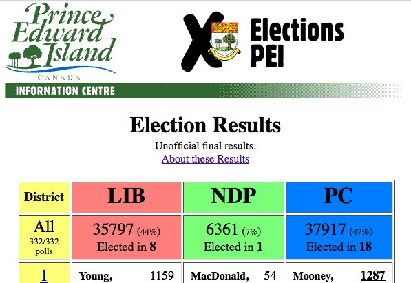Detail from 1996 PEI election results website.