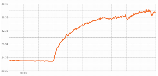 Humidty Rising on a Graph over 4 Hours