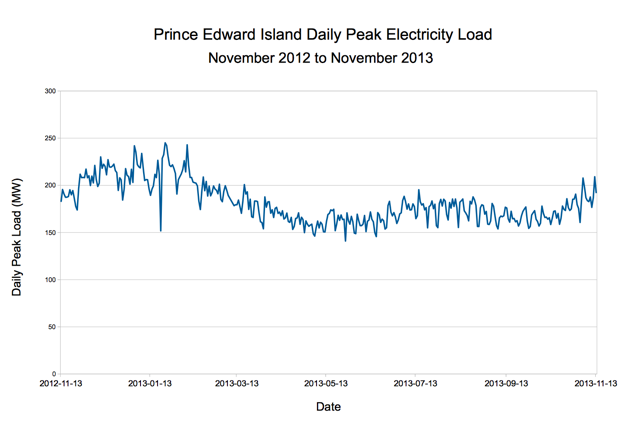 PEI Daily Peak Electricity Load, November 2012 to November 2013