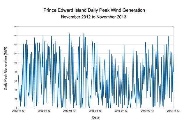 PEI Daily Peak Wind Generation, November 2012 to November 2013