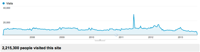 ruk.ca traffic from 2007 to 2013