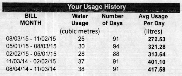Water Bill Excerpt