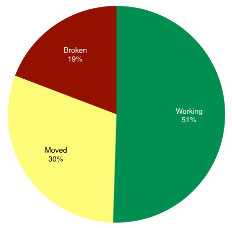 Pie Chart showing broken, working, and moved URLs.