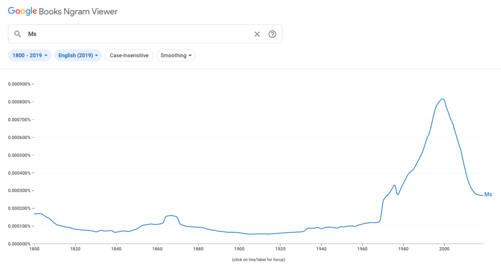 Google Ngram Viewer charts showing the rise in prominence of the term Ms in the 1970s, 80s and 90s, with a dramatic drop after 2000