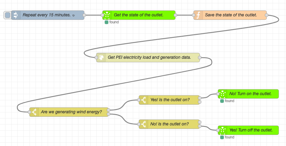 Screen shot of my Node-RED flow to turn on and off an electrical outlet based on percentage wind energy generation.