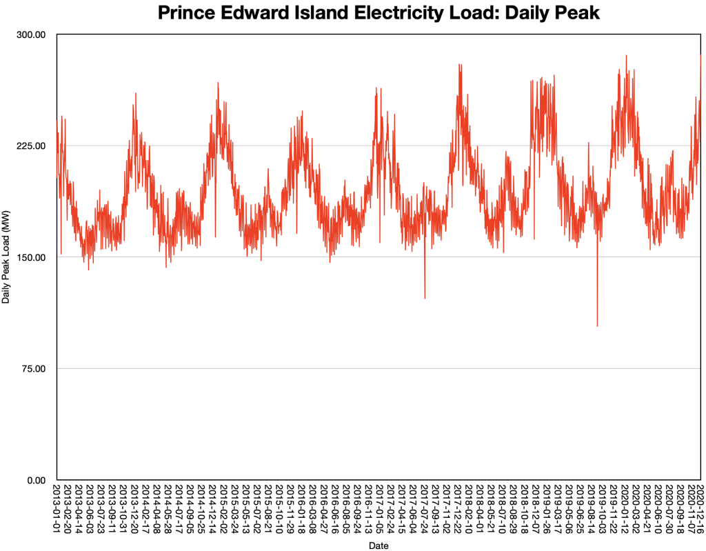 Chart showing peak daily electricity load from 2013 to 2020 as a 2D line chart.