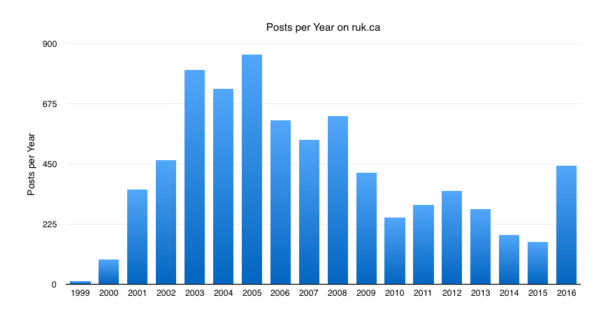 Chart showing posts per year at ruk.ca