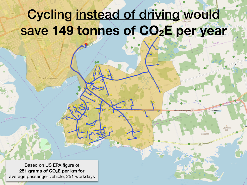 Cycling instead of driving would save 149 tonnes of CO2E per year