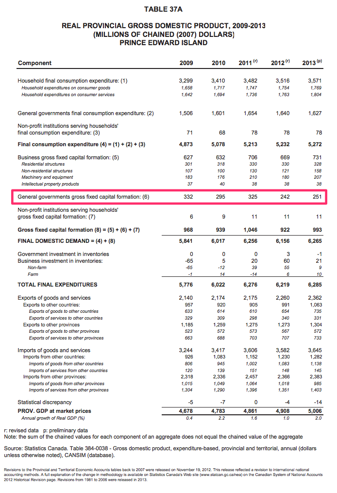 2014 PEI Annual Statistical Review Excerpt: GDP