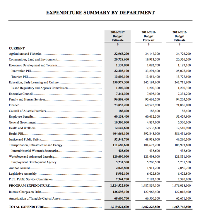 Page 10 of the Estimates