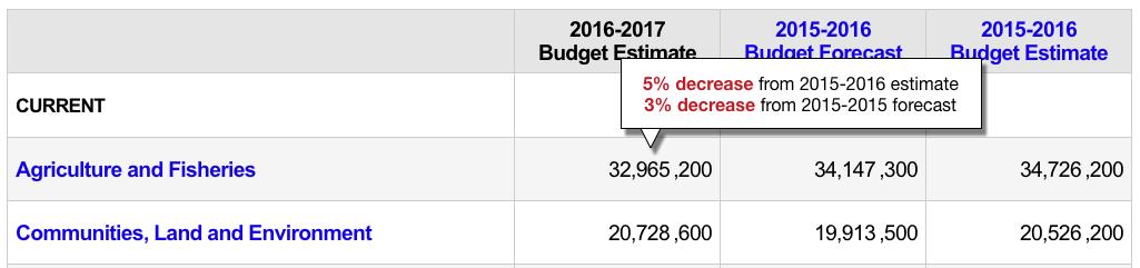 Estimates Calculator Widget Mockup