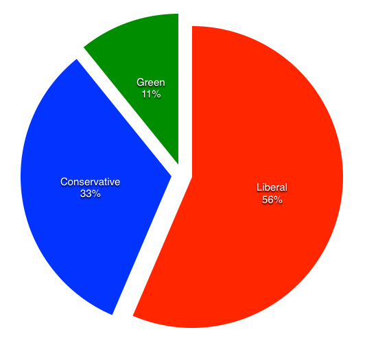 Pie Chart Showing Frames per Party