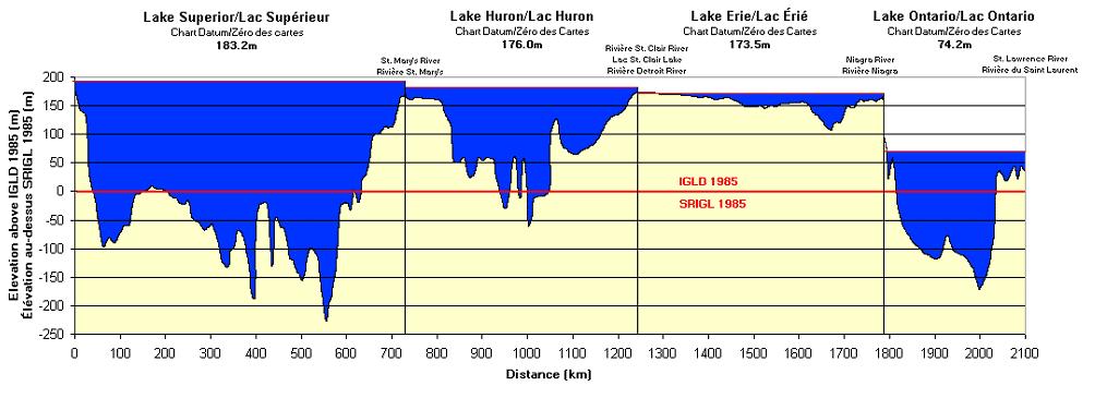 International Great Lakes Datum Visualization