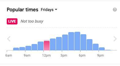 Popular times at Sobeys in Stratford