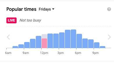 Popular times at Sobeys University Ave