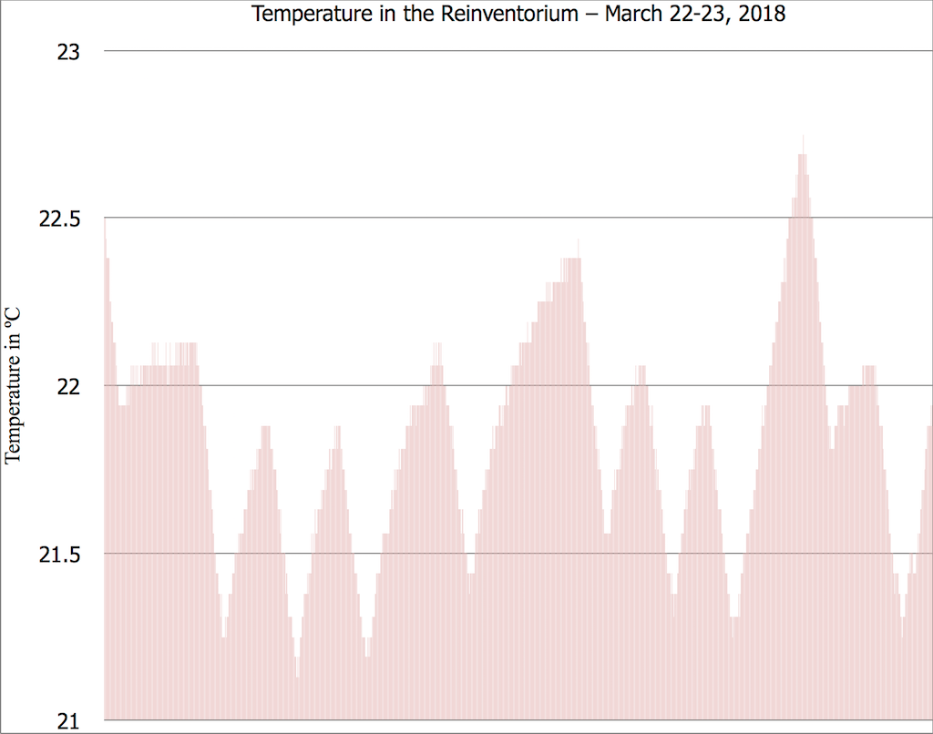 Chart showing temperature in the Reinventorium