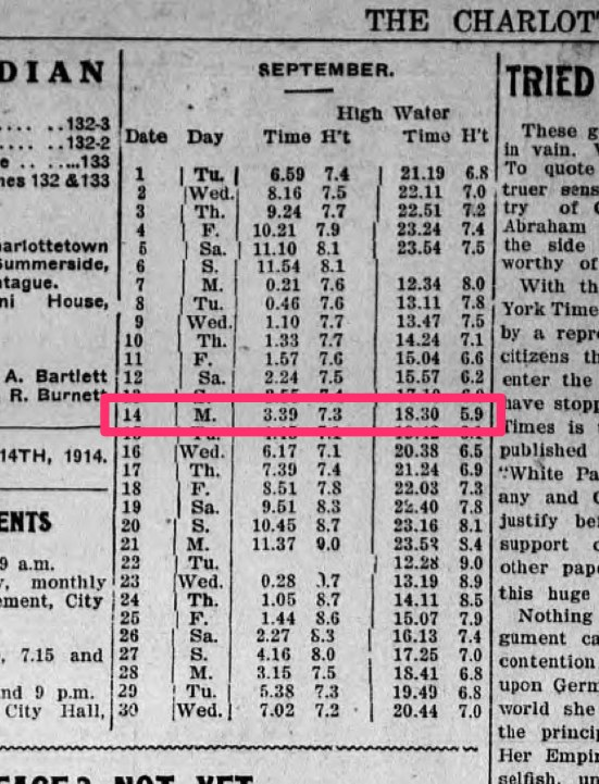 September 1914 tide predictions from The Guardian