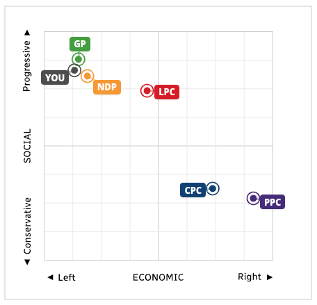 My Vote Compass results, fall 2019