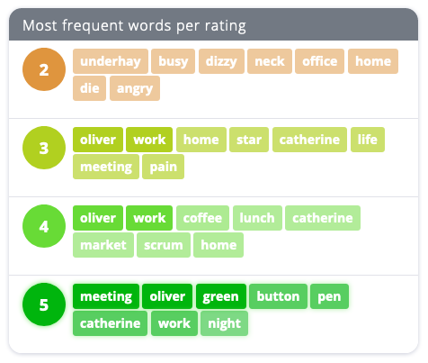Chart showing the words I enter when I'm tracking my mood.