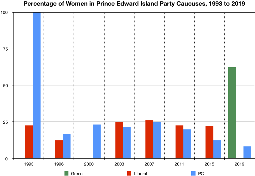 Percentage of Women in Prince Edward Island Party Caucuses, 1993 to 2019