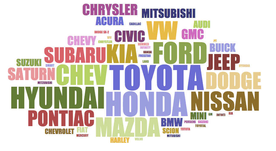 Word Cloud of Vehicle Makes